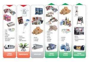 Tehnici și produse de tipar